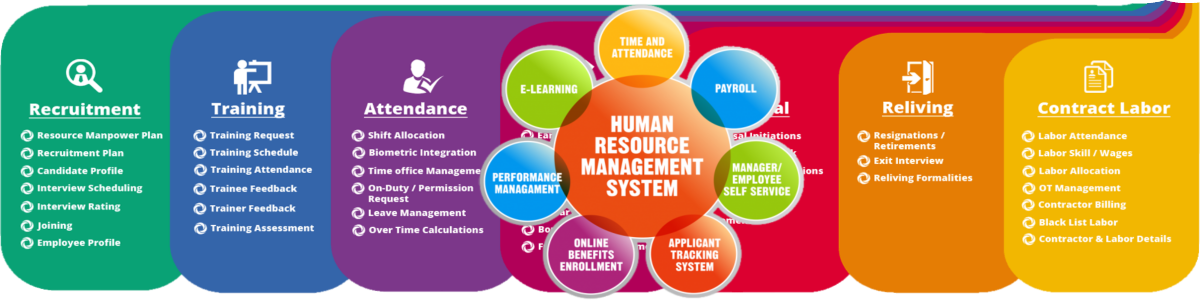 Human Resource Management System Nby Soft